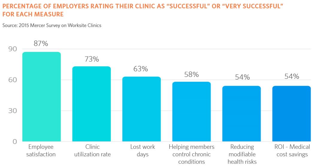benefits of onsite health clinics