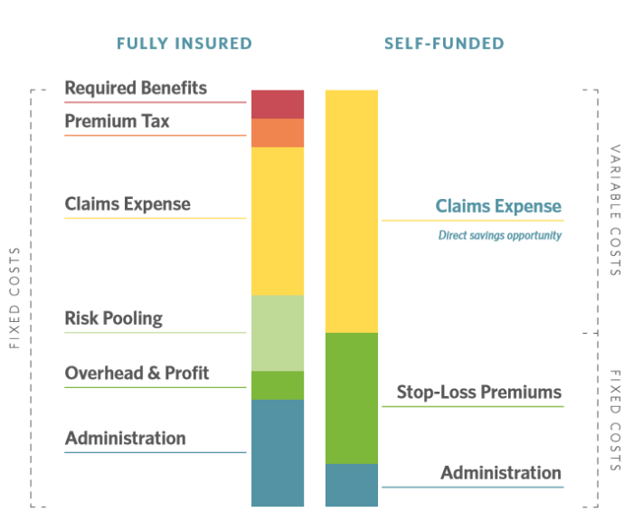 What is Self-Funded Insurance? | Your Self-Funding FAQs ...