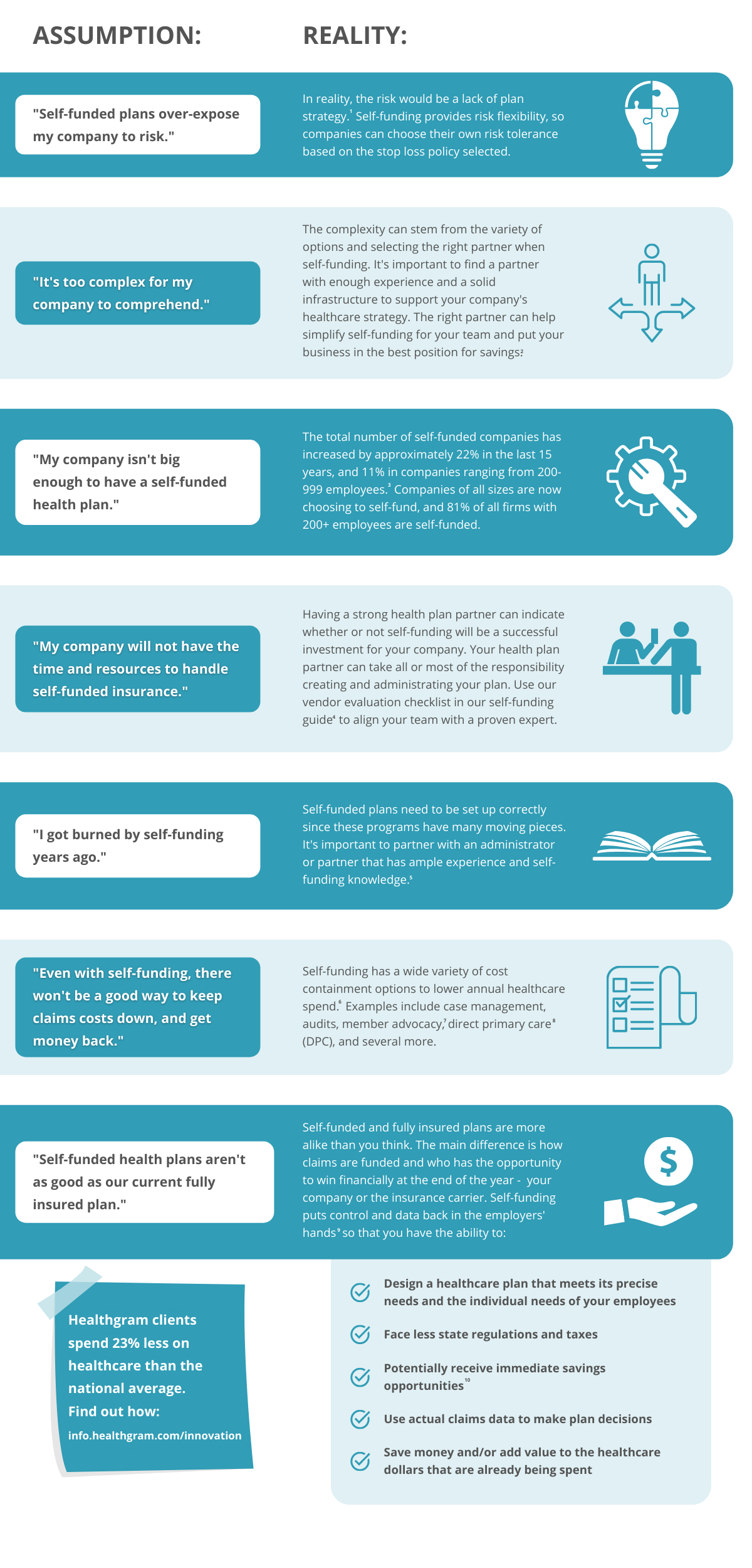 Infographic: The Most Common Assumptions About Self-Funding